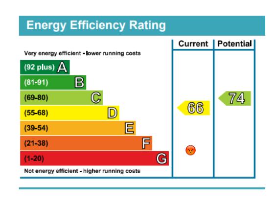 New Minimum Energy Performance Standard for landlords