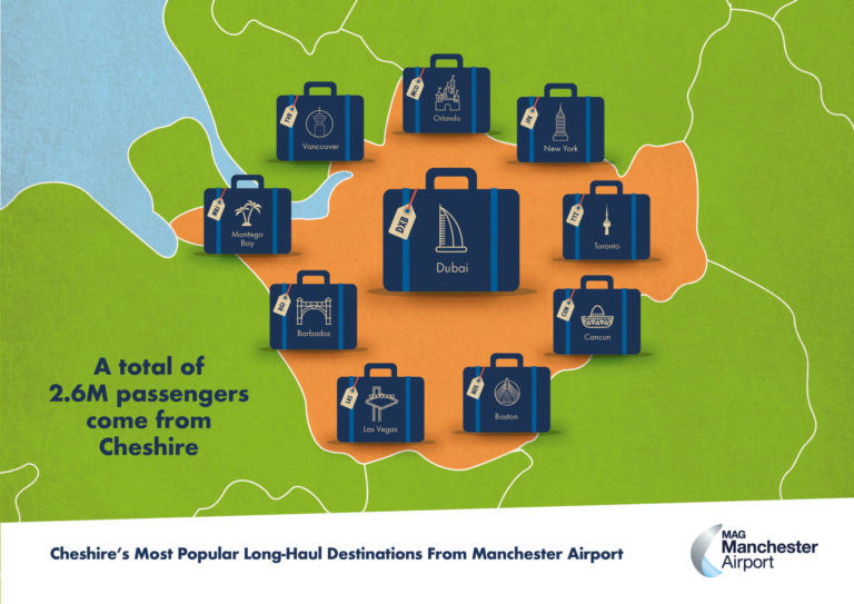 Long Haul routes success for Manchester Airport - Marketing Stockport